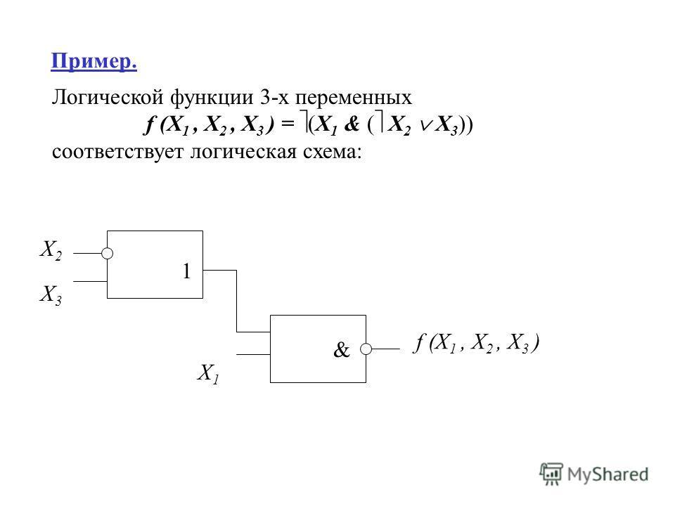 Пример. Логической функции 3-х переменных f (X 1, X 2, X 3 ) = (X 1 & ( X 2 X 3 )) соответствует логическая схема: X3X3 X2X2 1 X1X1 & f (X 1, X 2, X 3 )