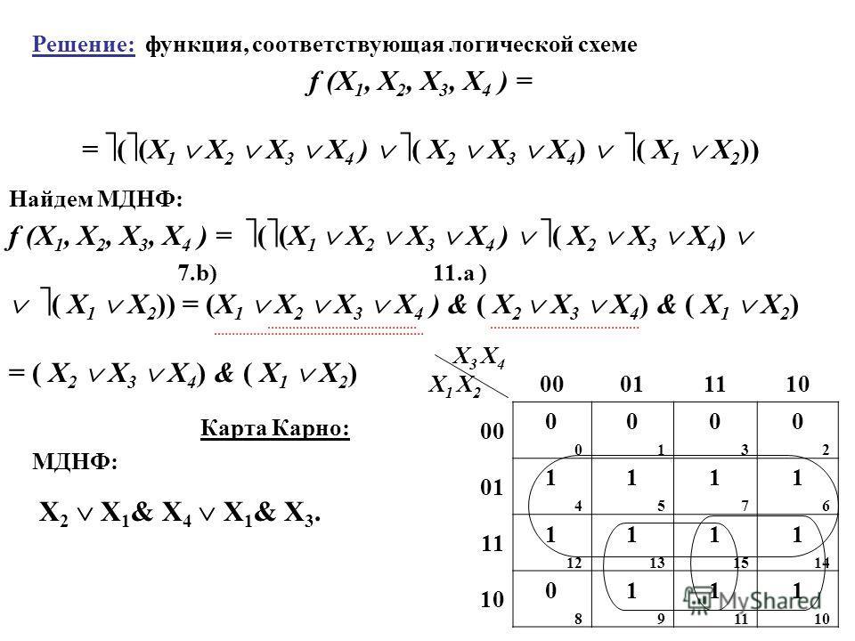 Решение: функция, соответствующая логической схеме f (X 1, X 2, X 3, Х 4 ) = = ( (X 1 X 2 X 3 X 4 ) ( X 2 X 3 X 4 ) ( X 1 X 2 )) Найдем МДНФ: f (X 1, X 2, X 3, Х 4 ) = ( (X 1 X 2 X 3 X 4 ) ( X 2 X 3 X 4 ) ( X 1 X 2 )) = (X 1 X 2 X 3 X 4 ) & ( X 2 X 3