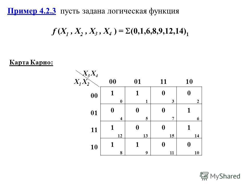 Пример 4.2.3 пусть задана логическая функция f (X 1, X 2, X 3, Х 4 ) = (0,1,6,8,9,12,14) 1 Карта Карно: X3 X4X1 X2X3 X4X1 X2 00011110 00 1010 1111 0303 0202 01 0404 0505 0707 1616 11 1 12 0 13 0 15 1 14 10 1818 1919 0 11 0 10