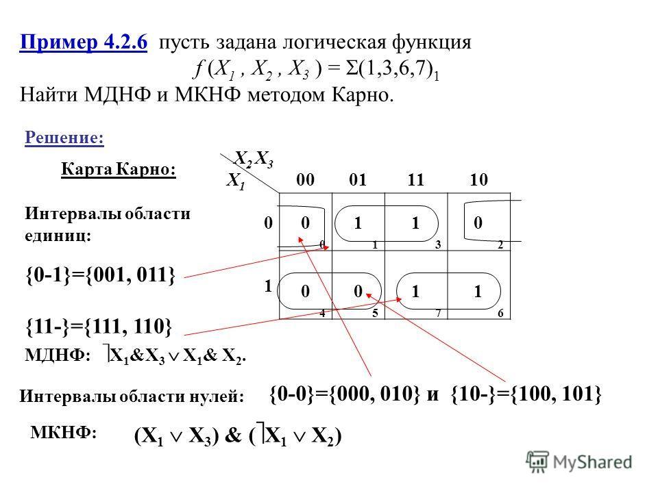 Пример 4.2.6 пусть задана логическая функция f (X 1, X 2, X 3 ) = (1,3,6,7) 1 Найти МДНФ и МКНФ методом Карно. Решение: Карта Карно: X2 X3X1X2 X3X1 00011110 0 0000 1111 1313 0202 1 0404 0505 1717 1616 Интервалы области единиц: {0-1}={001, 011} {11-}=