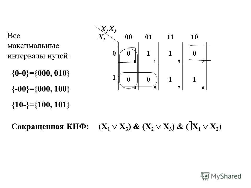 X2 X3X1X2 X3X1 00011110 0 0000 1111 1313 0202 1 0404 0505 1717 1616 Все максимальные интервалы нулей: {0-0}={000, 010} {-00}={000, 100} {10-}={100, 101} Сокращенная КНФ: (X 1 X 3 ) & (X 2 X 3 ) & ( X 1 X 2 )