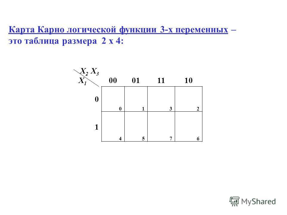 Карта Карно логической функции 3-х переменных – это таблица размера 2 x 4: X 2 X 3 X 1 00011110 0 0132 1 4576