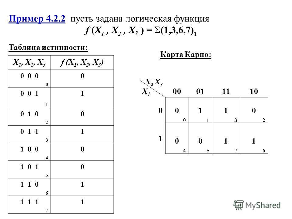 Пример 4.2.2 пусть задана логическая функция f (X 1, X 2, X 3 ) = (1,3,6,7) 1 Таблица истинности: X 1, X 2, X 3 f (X 1, X 2, X 3 ) 0 0 0 0 0 0 0 1 1 1 0 1 0 2 0 0 1 1 3 1 1 0 0 4 0 1 0 1 5 0 1 1 0 6 1 1 1 1 7 1 Карта Карно: X2 X3X1X2 X3X1 00011110 0