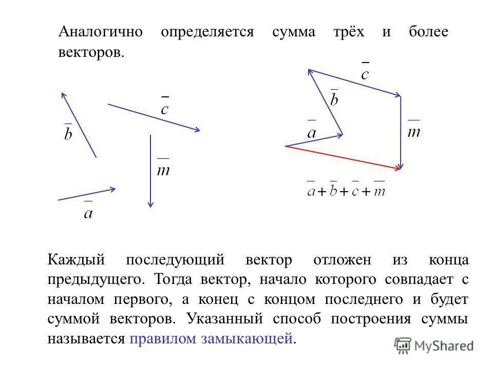 Аналогично определяется сумма трёх и более векторов. Каждый последующий вектор отложен из конца предыдущего. Тогда вектор, начало которого совпадает с началом первого, а конец с концом последнего и будет суммой векторов. Указанный способ построения с