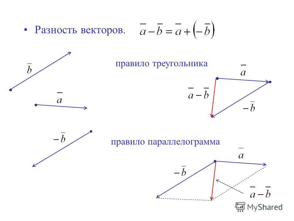 Разность векторов. правило треугольника правило параллелограмма