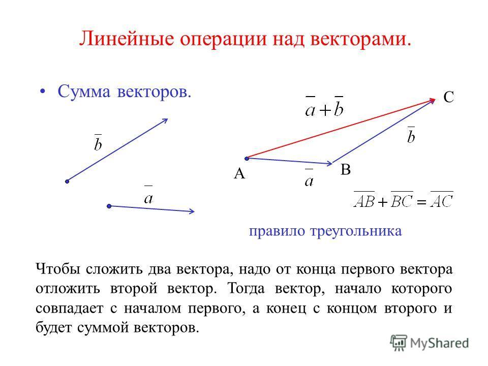 Линейные операции над векторами. Сумма векторов. правило треугольника Чтобы сложить два вектора, надо от конца первого вектора отложить второй вектор. Тогда вектор, начало которого совпадает с началом первого, а конец с концом второго и будет суммой