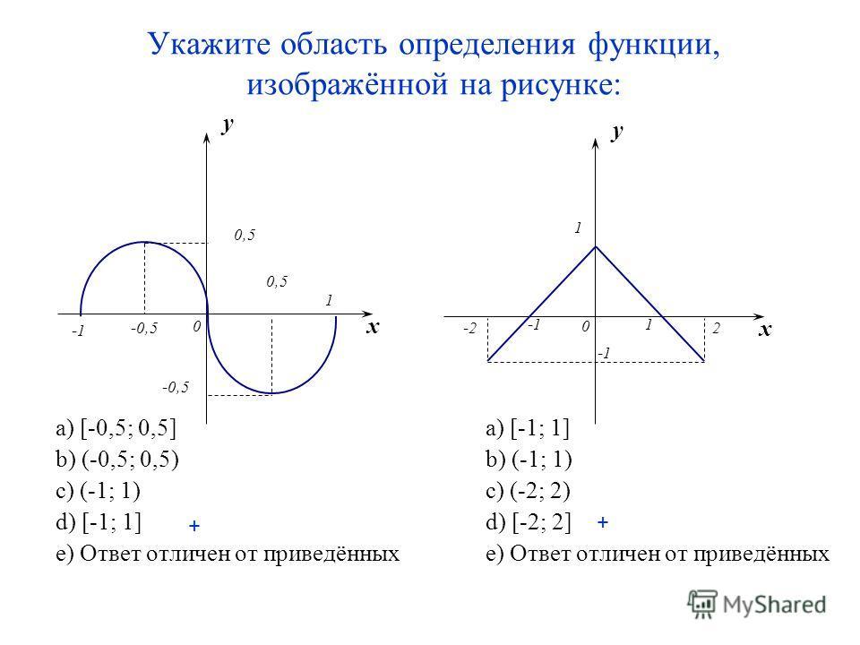 Укажите область определения функции, изображённой на рисунке: a) [-0,5; 0,5]a) [-1; 1] b) (-0,5; 0,5)b) (-1; 1) c) (-1; 1) c) (-2; 2) d) [-1; 1]d) [-2; 2] e) Ответ отличен от приведённыхe) Ответ отличен от приведённых x y 1 0 1 2-2 x y 0,5 -0,5 0 + +