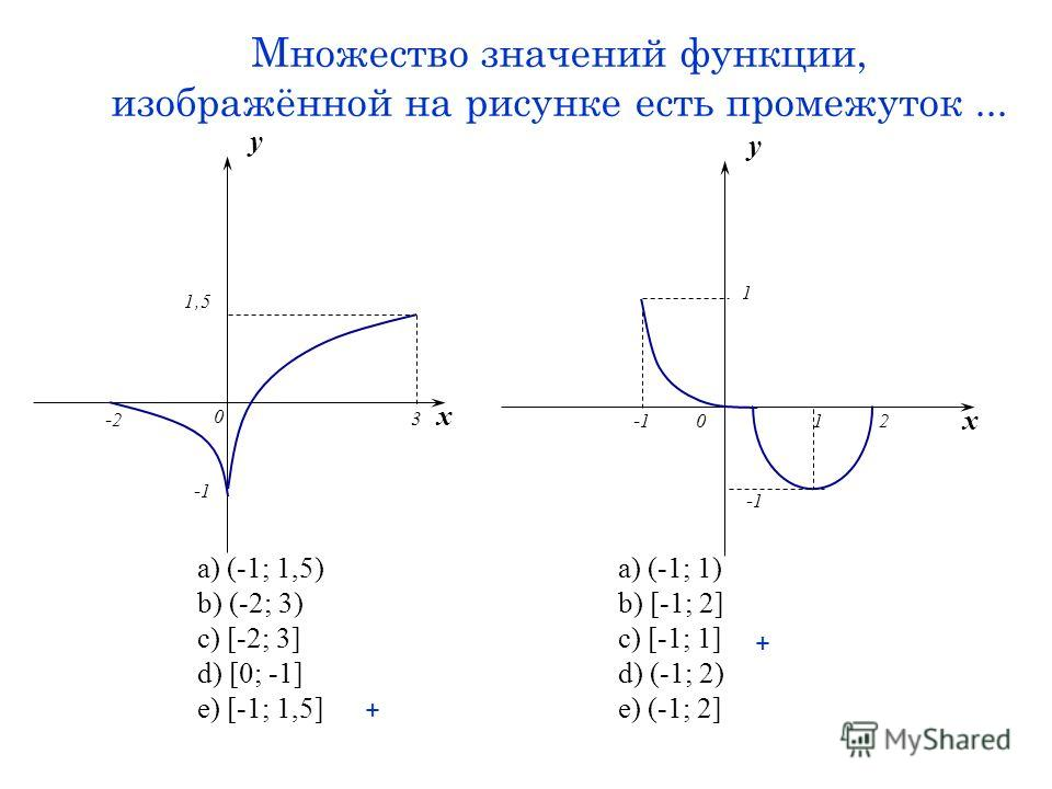 Множество значений функции, изображённой на рисунке есть промежуток... a) (-1; 1,5)a) (-1; 1) b) (-2; 3)b) [-1; 2] c) [-2; 3]c) [-1; 1] d) [0; -1]d) (-1; 2) e) [-1; 1,5]e) (-1; 2] x y -2 0 1,5 3 x y 0 1 12 + +