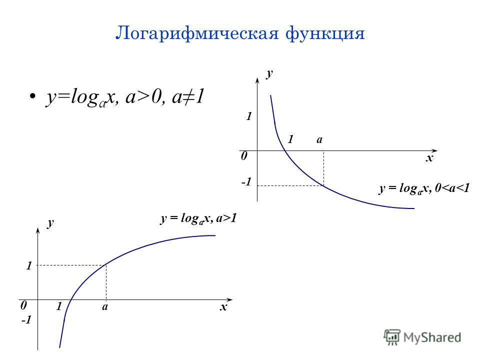 Логарифмическая функция y=log a x, a>0, a1 x y 0 1 1 y = log a x, a>1 -1 а x y 0 1 1 y = log a x, 0