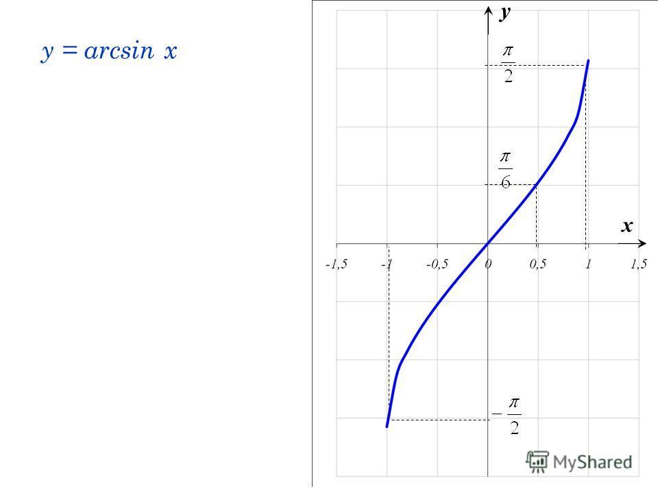 y = arcsin x x y