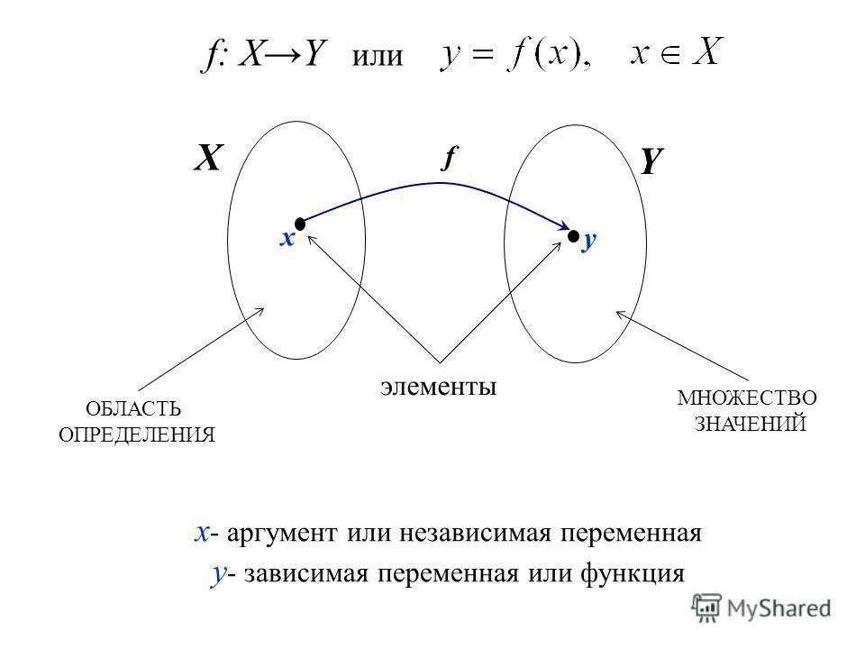 x X Y y f ОБЛАСТЬ ОПРЕДЕЛЕНИЯ МНОЖЕСТВО ЗНАЧЕНИЙ элементы x - аргумент или независимая переменная y - зависимая переменная или функция f: XY или