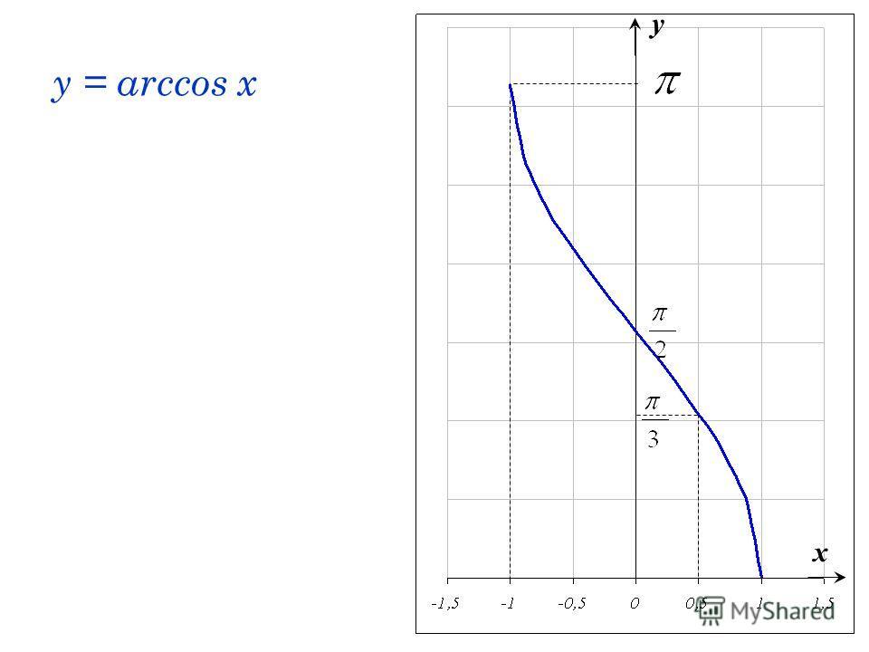y = arccos x x y