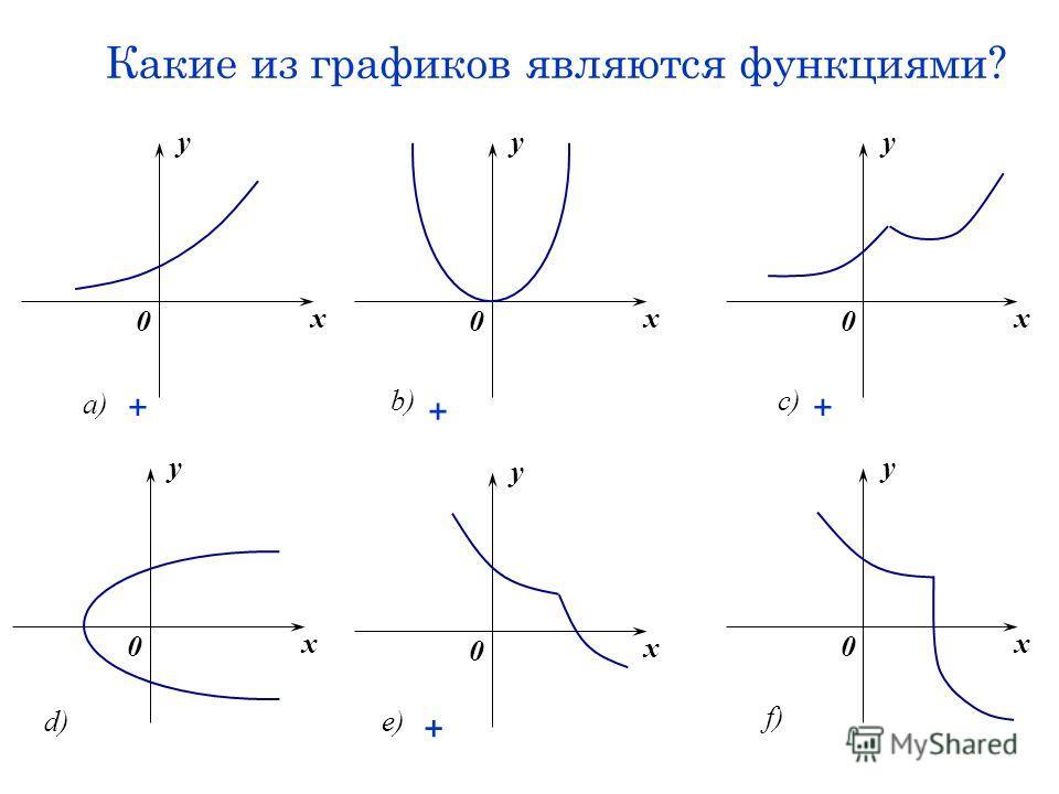 Какие из графиков являются функциями? x y 0 a) x y 0 c) x y 0 f) x y 0 e) x y 0 b) x y 0 d) + + + +