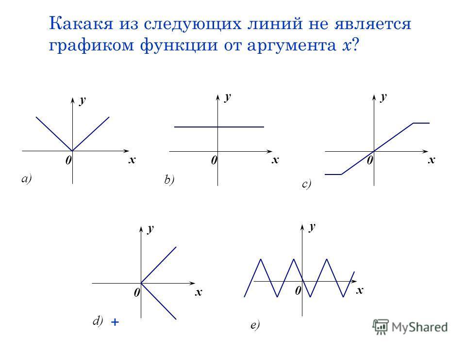 Какакя из следующих линий не является графиком функции от аргумента х ? x y 0 a) x y 0 b) x y 0 c) x y 0 e) x y 0 d) +