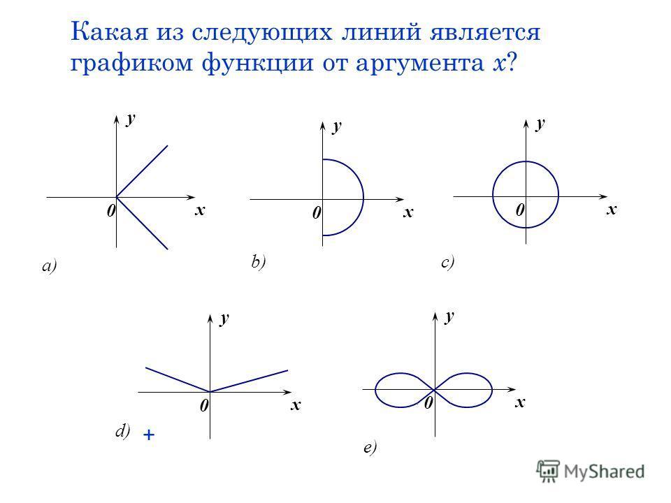 Какая из следующих линий является графиком функции от аргумента х ? x y 0 d) x y 0 a) c) x y 0 x y 0 b) x y 0 e) +