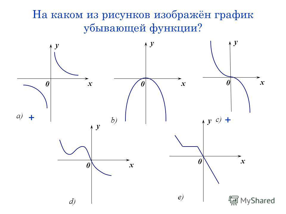 На каком из рисунков изображён график убывающей функции? x y 0 a) x y 0 b) x y 0 c) x y 0 e) x y 0 d) + +