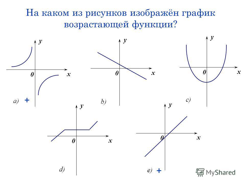 На каком из рисунков изображён график возрастающей функции? x y 0 a) x y 0 b) x y 0 c) x y 0 e) x y 0 d) + +