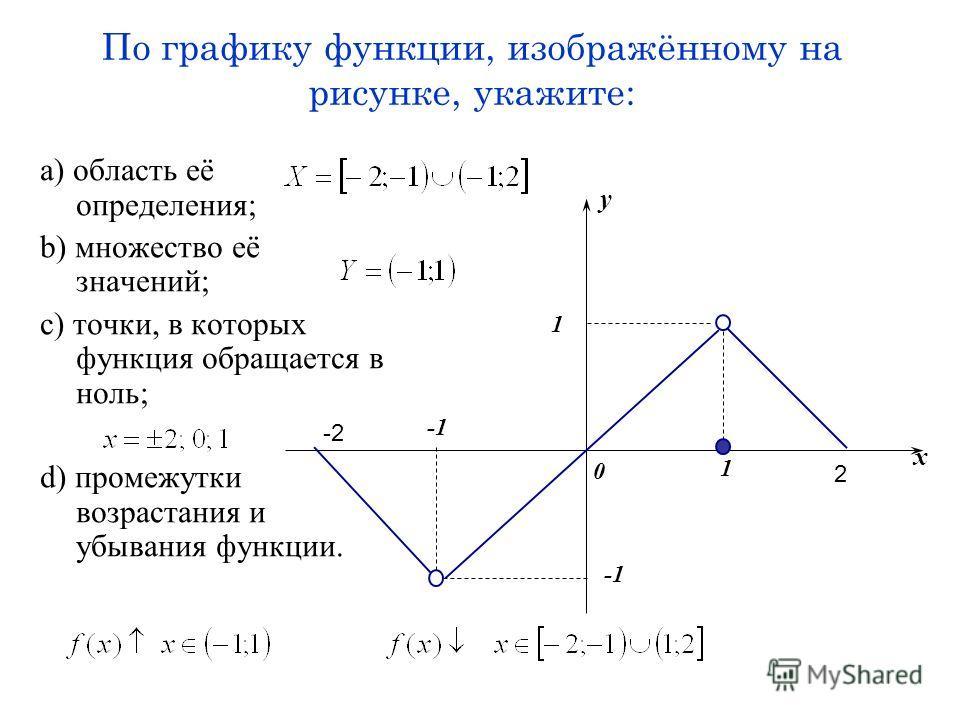 По графику функции, изображённому на рисунке, укажите: a) область её определения; b) множество её значений; c) точки, в которых функция обращается в ноль; d) промежутки возрастания и убывания функции. x y 1 1 0 2 -2