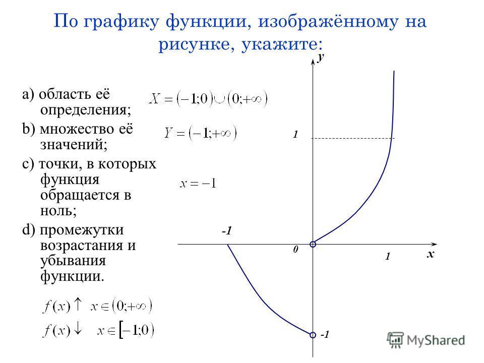 По графику функции, изображённому на рисунке, укажите: a) область её определения; b) множество её значений; c) точки, в которых функция обращается в ноль; d) промежутки возрастания и убывания функции. x y 1 1 0