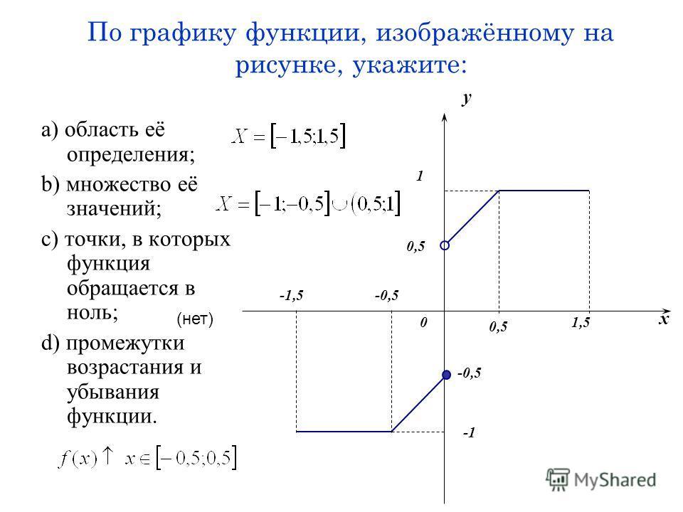 По графику функции, изображённому на рисунке, укажите: a) область её определения; b) множество её значений; c) точки, в которых функция обращается в ноль; d) промежутки возрастания и убывания функции. -0,5 x y 1 0,5 0 -1,5 -0,5 0,5 1,5 (нет)