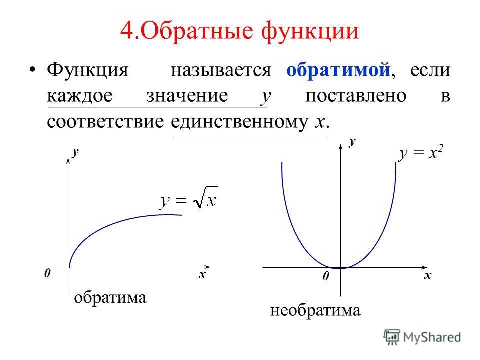 4.Обратные функции Функция называется обратимой, если каждое значение у поставлено в соответствие единственному х. x y 0 y = x 2 необратима x 0 обратима y