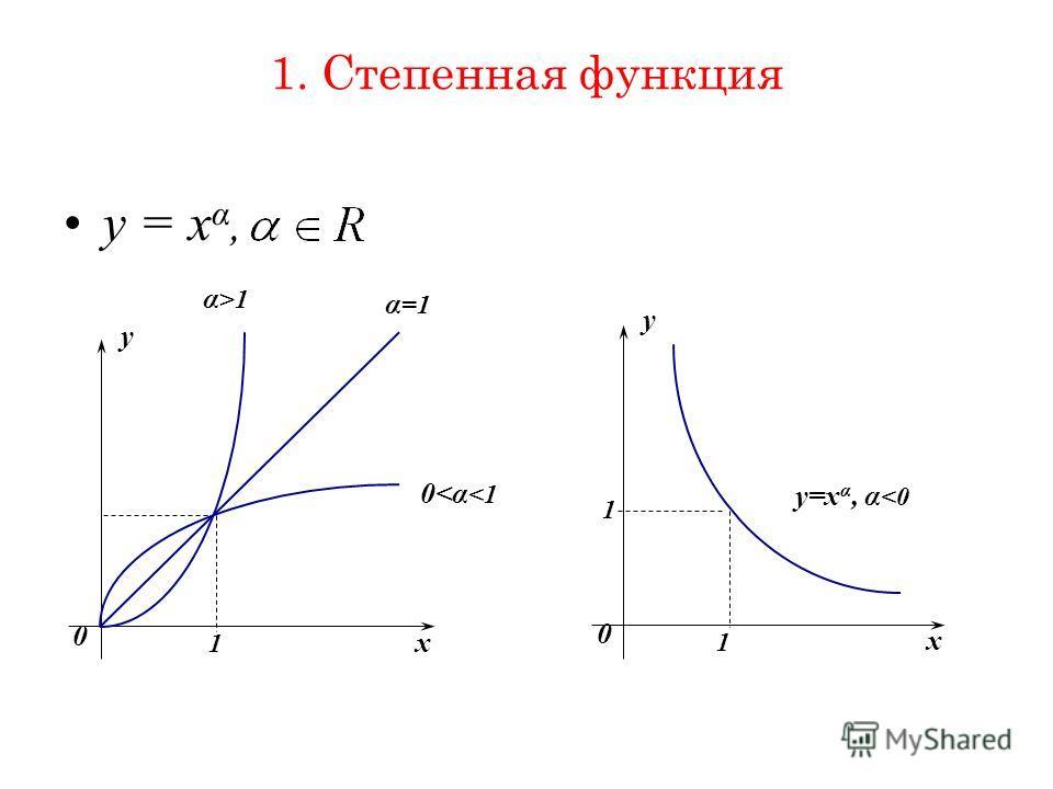 1. Степенная функция y = x α, x y 0 1 α >1 α =1 0