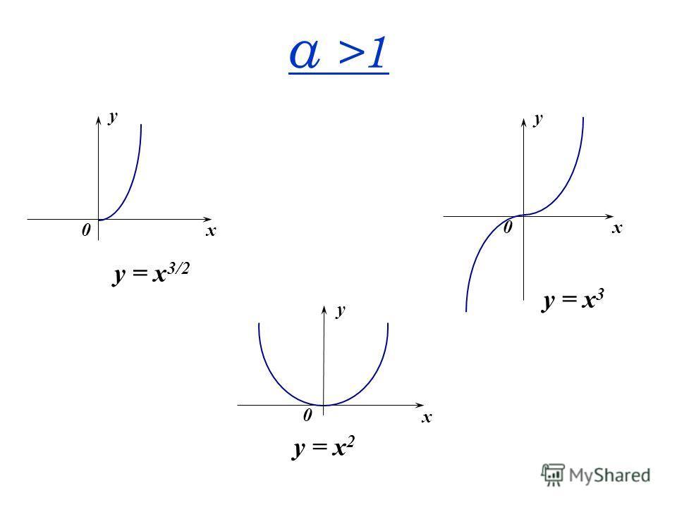α >1 x y 0 y = x 3 x y 0 y = x 2 x y 0 y = x 3/2