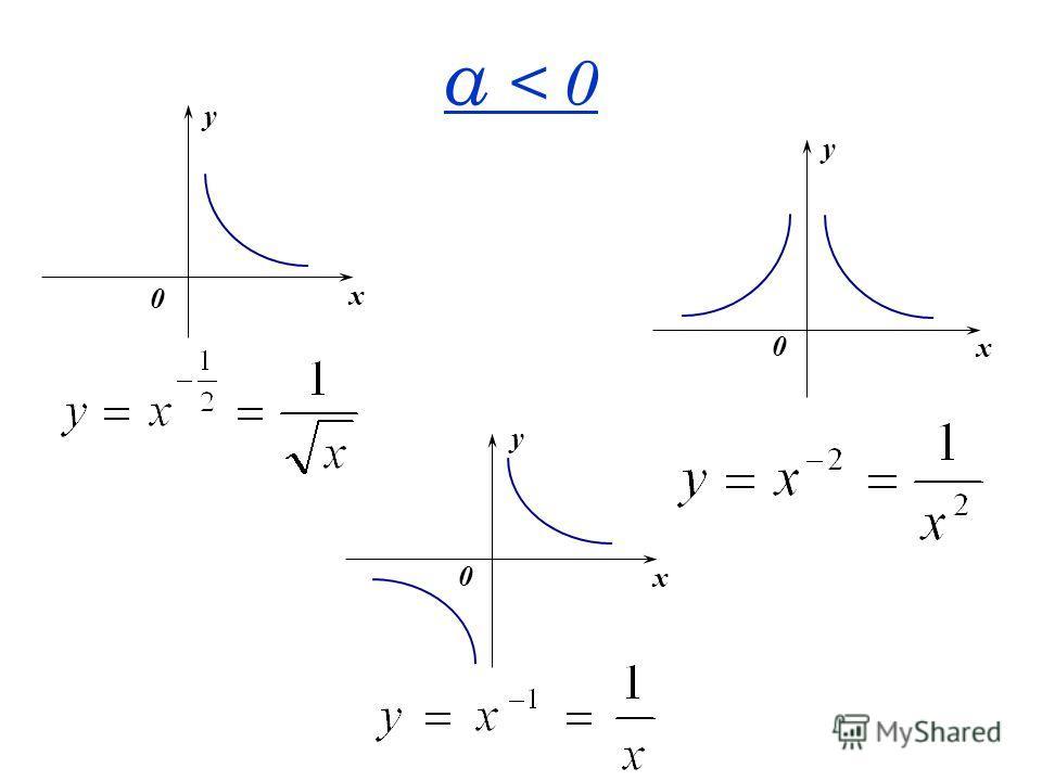 α < 0 x y 0 x y 0 x y 0