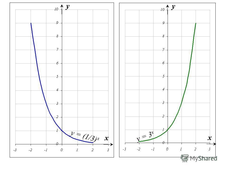 y = (1/3) x x y y = 3 x x y