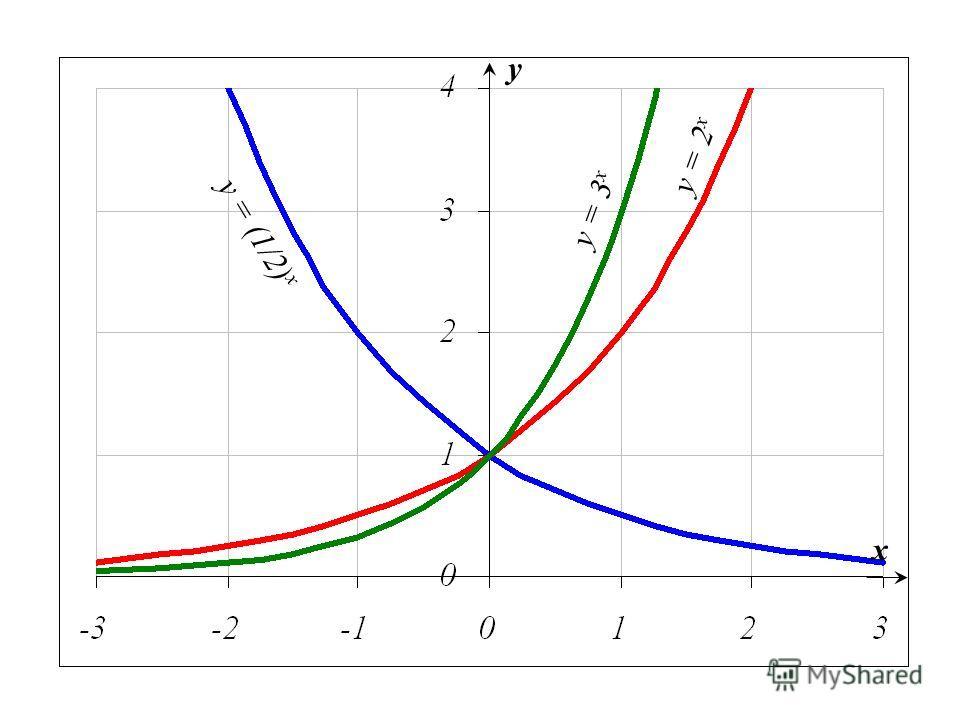y = (1/2) x y = 3 x y = 2 x x y