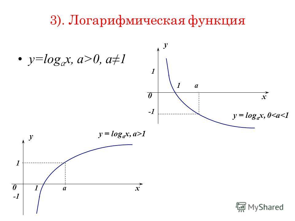 3). Логарифмическая функция y=log a x, a>0, a1 x y 0 1 1 y = log a x, a>1 -1 а x y 0 1 1 y = log a x, 0