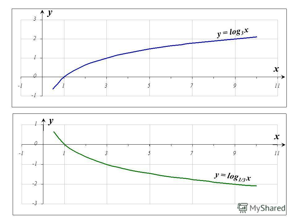 y = log 1/3 x x y y = log 3 x x y
