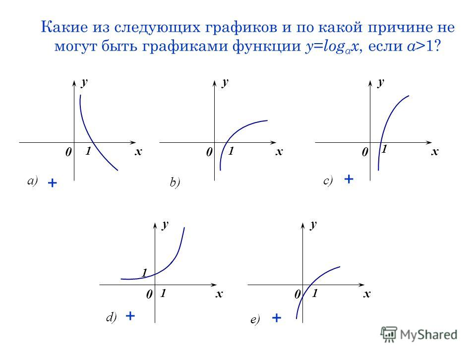 Какие из следующих графиков и по какой причине не могут быть графиками функции y = log a x, если a >1? x y 0 1 a) x y 0 1 b) x y 0 1 c) x y 0 1 e) x y 0 1 1 d) + + + +