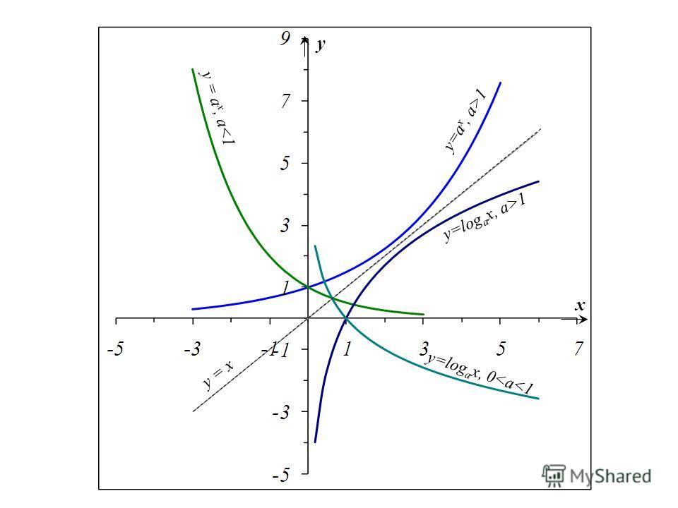 y = a x, a1 y=log a x, a>1 y=log a x, 0
