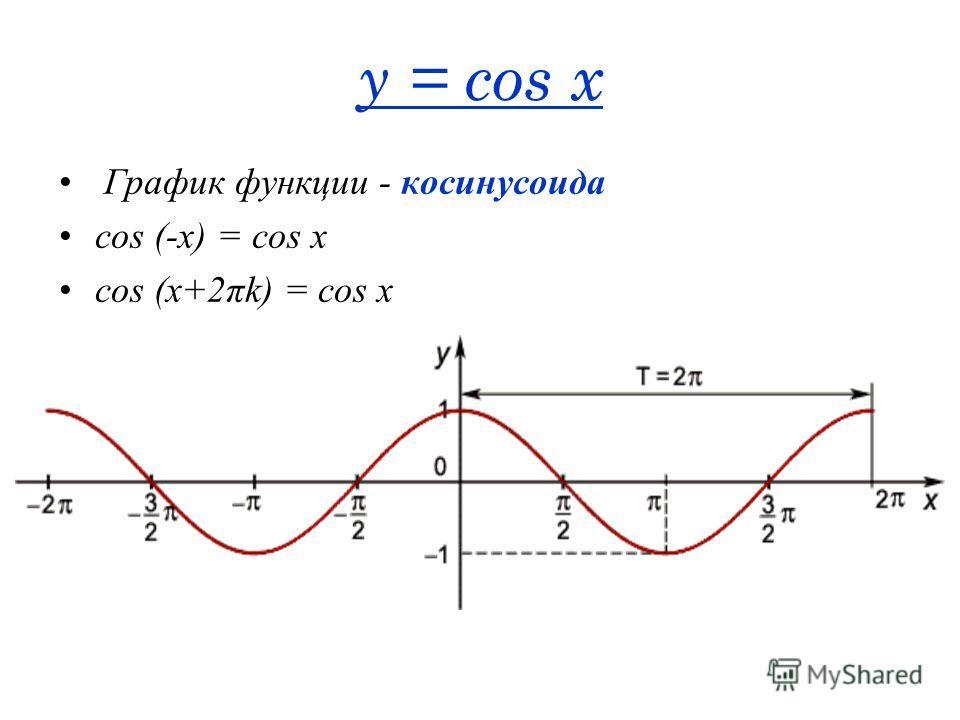 y = cos x График функции - косинусоида cos (-x) = cos x cos (x+2πk) = cos x