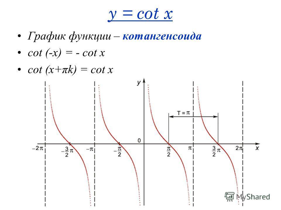 y = cot x График функции – котангенсоида cot (-x) = - cot x cot (x+πk) = cot x