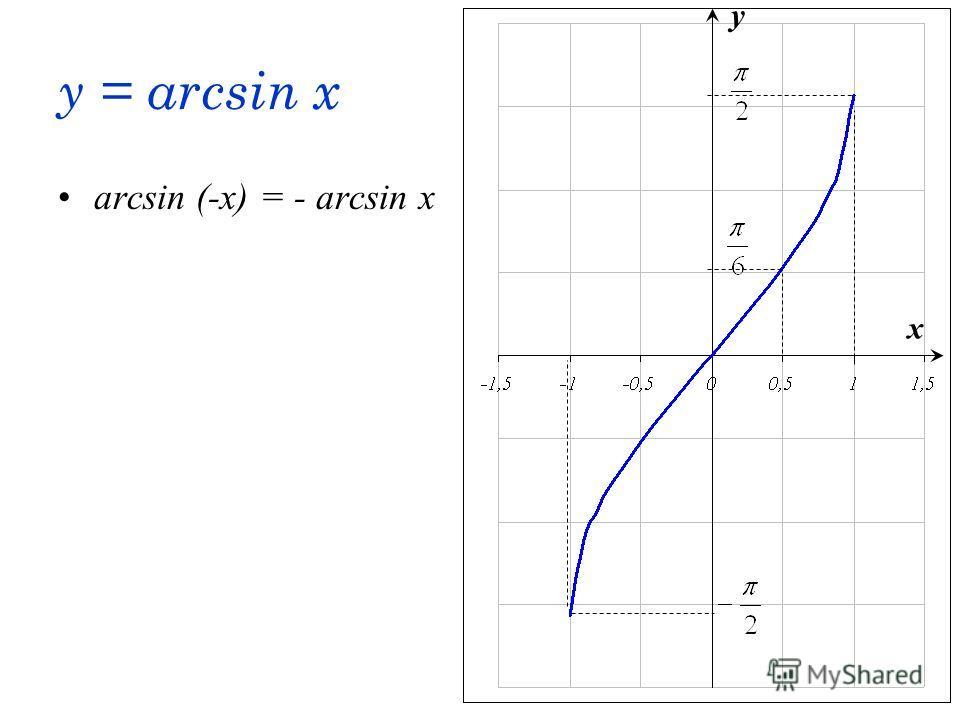 y = arcsin x arcsin (-x) = - arcsin x x y