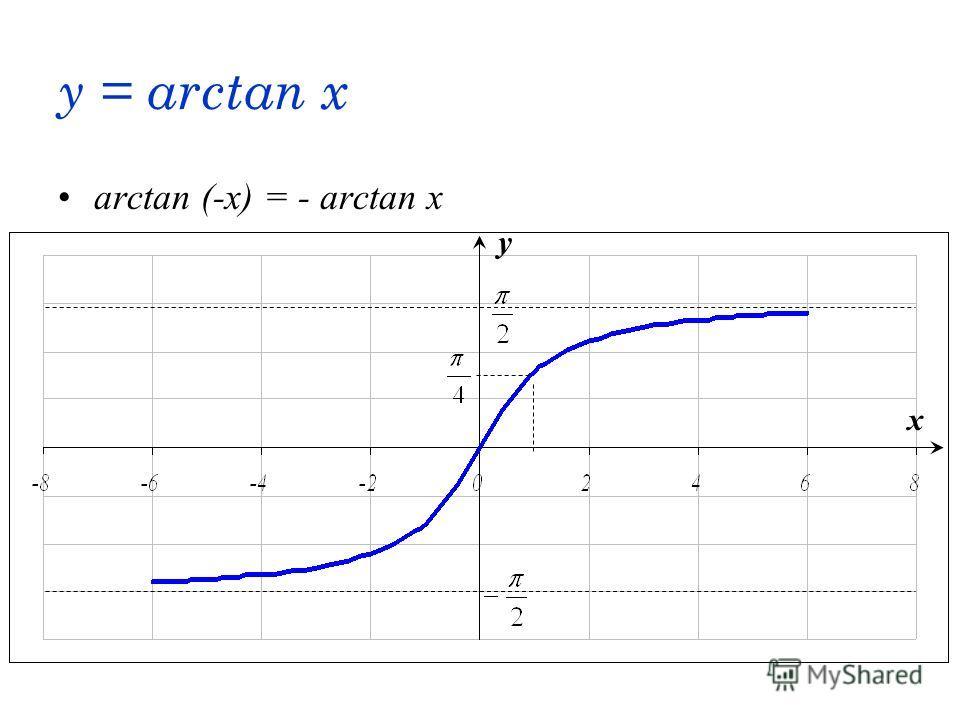y = arctan x arctan (-x) = - arctan x x y