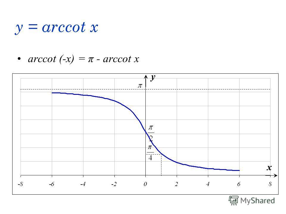 y = arccot x arccot (-x) = π - arccot x x y