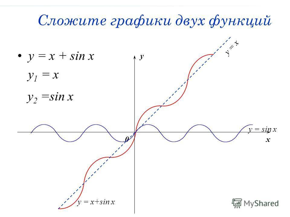 Сложите графики двух функций y = x + sin x y = xy = x x y 0 y = sin x y 1 = x y 2 =sin x