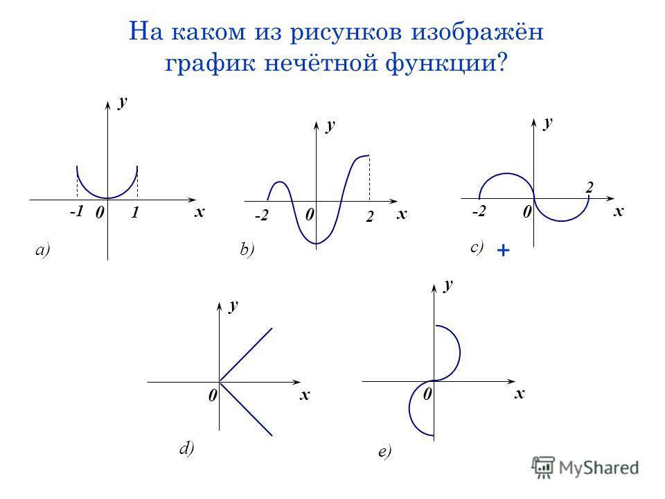 На каком из рисунков изображён график нечётной функции? x y 0 1 a) x y 0 -2 2 b) x y 0 2 -2 c) x y 0 e) x y 0 d) +