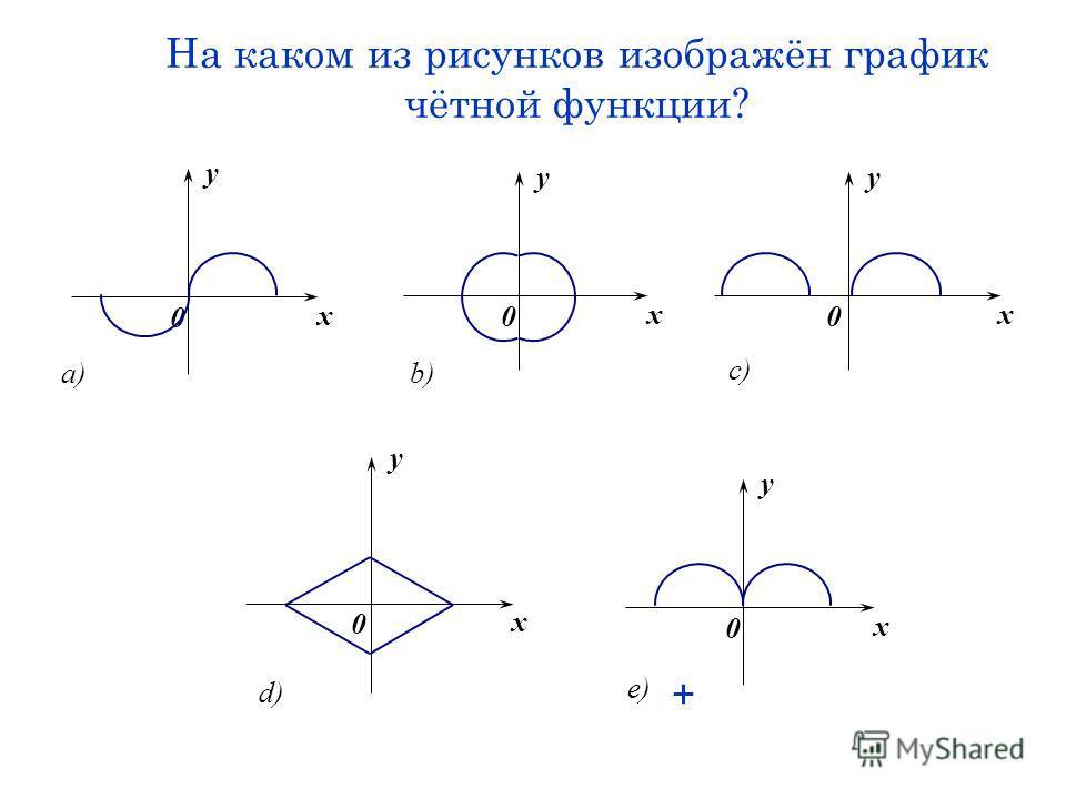 На каком из рисунков изображён график чётной функции? a) x y 0 x y 0 b) x y 0 c) x y 0 e) x y 0 d) +