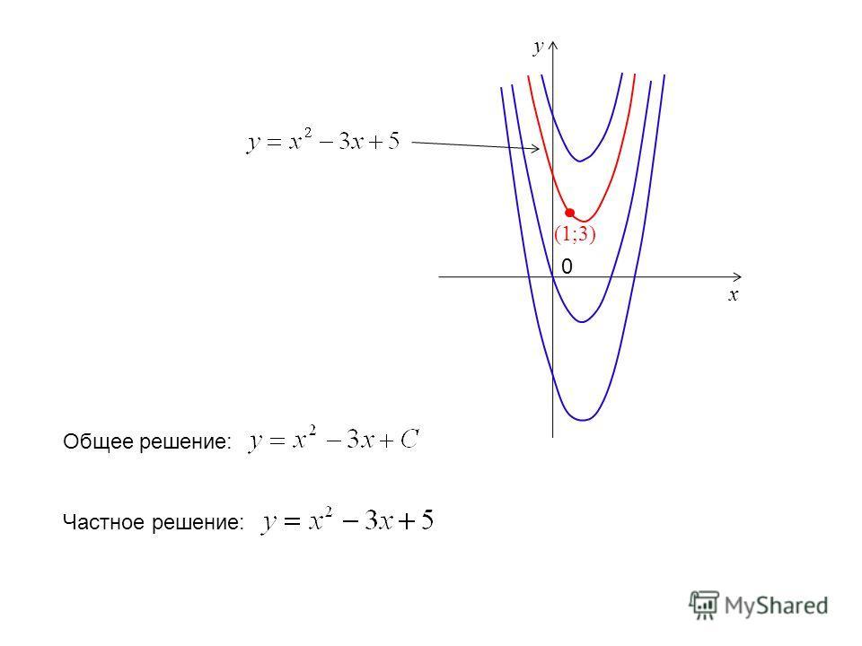 0 x y (1;3) Общее решение: Частное решение: