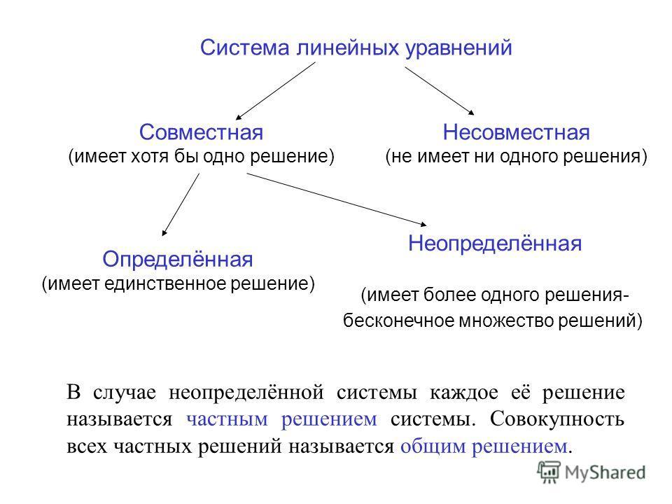 Система линейных уравнений Совместная (имеет хотя бы одно решение) Несовместная (не имеет ни одного решения) Определённая (имеет единственное решение) Неопределённая (имеет более одного решения- бесконечное множество решений) В случае неопределённой
