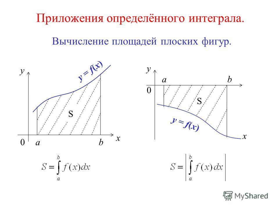 Приложения определённого интеграла. Вычисление площадей плоских фигур. x y 0ab y = f(x) S x y 0 ab S