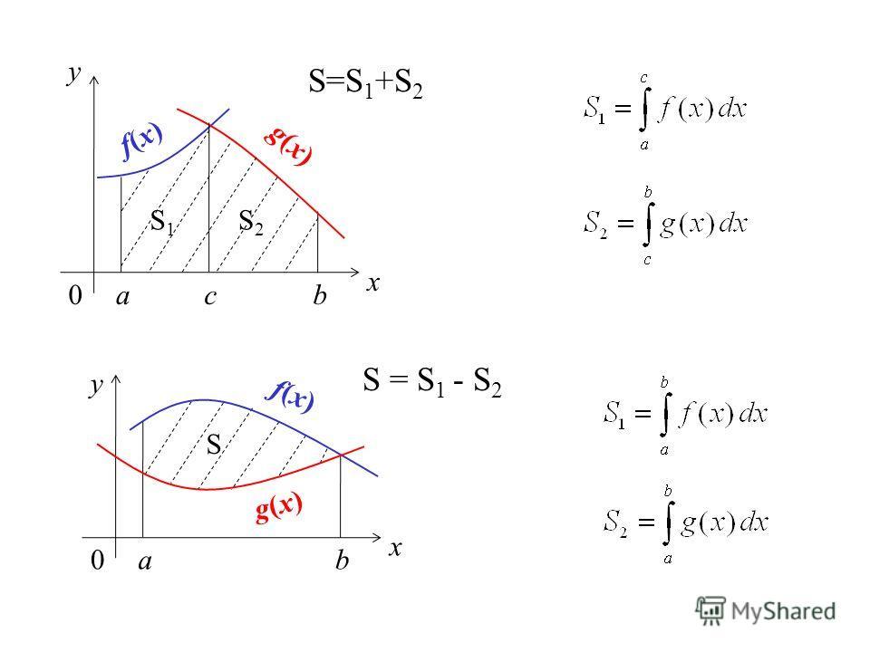 x y 0ab f(x) f(x) S=S 1 +S 2 g(x) g(x) с S2S2 S1S1 x y 0ab f(x) f(x) g(x) g(x) S = S 1 - S 2 S