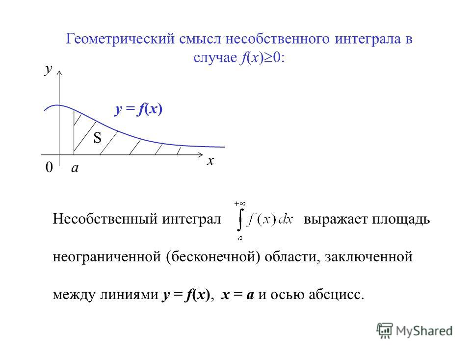 x y 0a y = f(x) Геометрический смысл несобственного интеграла в случае f(x) 0: S Несобственный интеграл выражает площадь неограниченной (бесконечной) области, заключенной между линиями y = f(x), x = a и осью абсцисс.