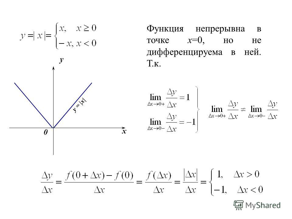 y x 0 y = |x| Функция непрерывна в точке х=0, но не дифференцируема в ней. Т.к.