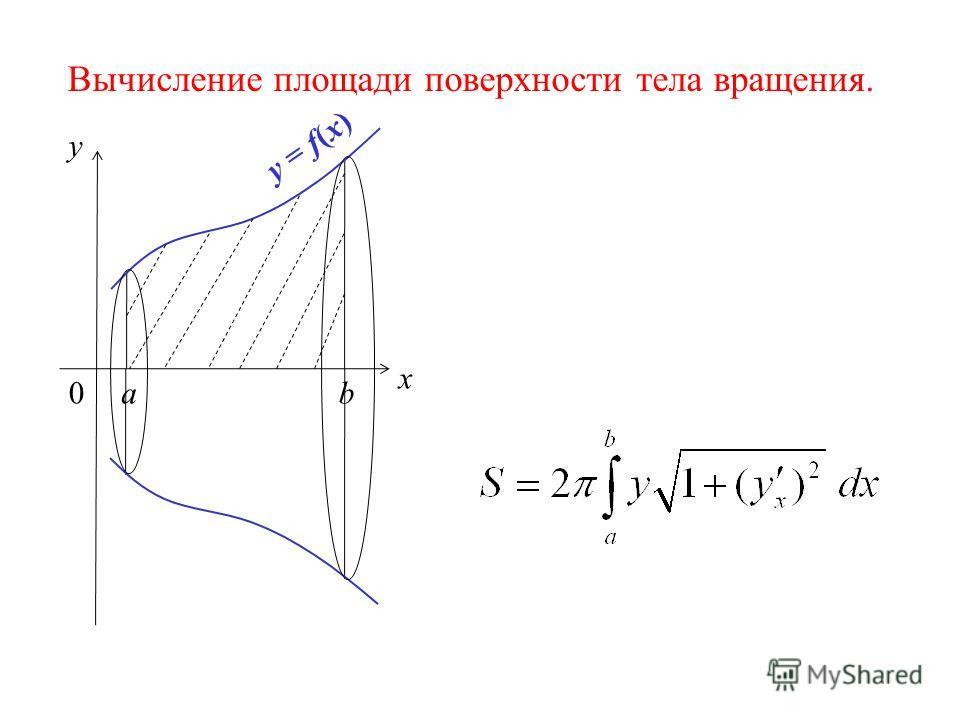 Вычисление площади поверхности тела вращения. x y 0ab y = f(x)