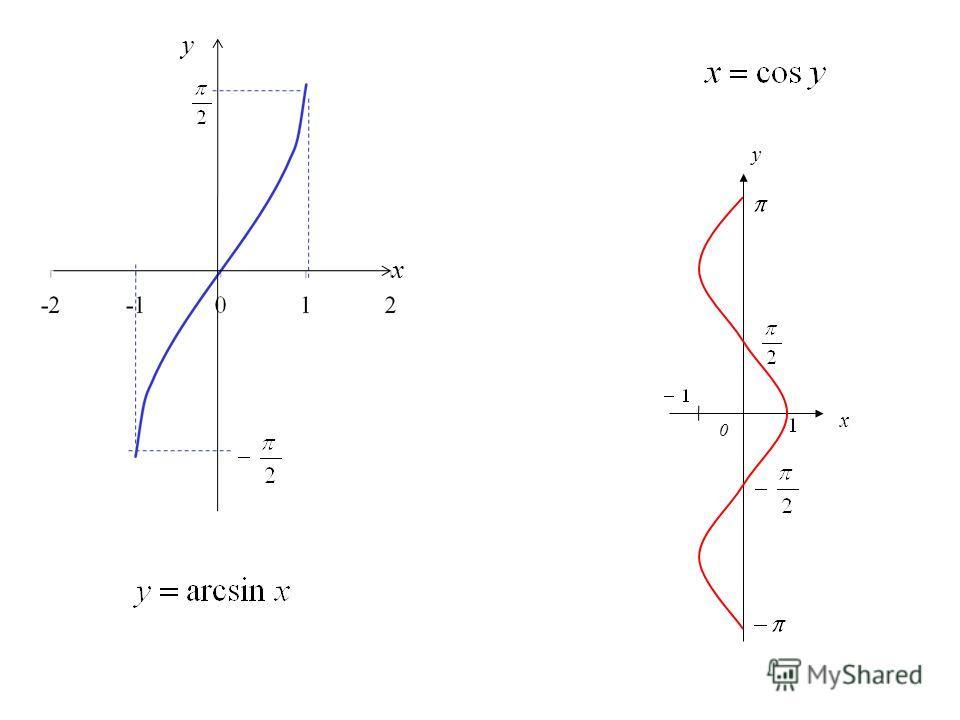 x y x 0 y